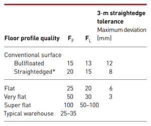 Laser Screed tolerances FF and FL numbers